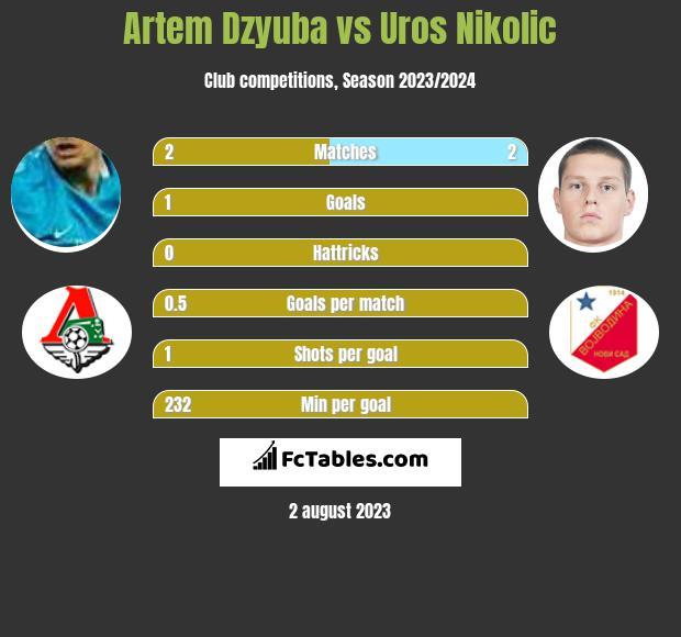 Artem Dzyuba vs Uros Nikolic infographic