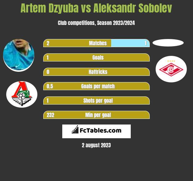 Artiem Dziuba vs Aleksandr Sobolev h2h player stats