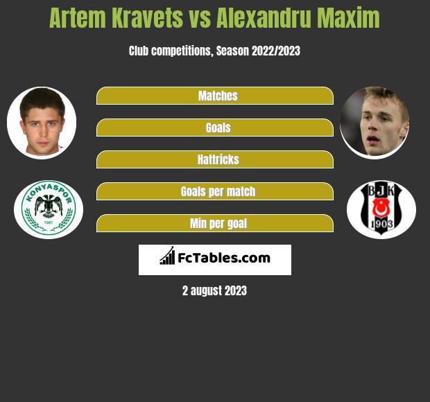 Artem Kravets vs Alexandru Maxim h2h player stats