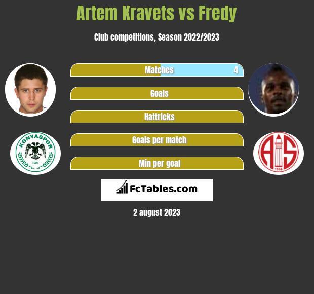 Artem Kraweć vs Fredy h2h player stats
