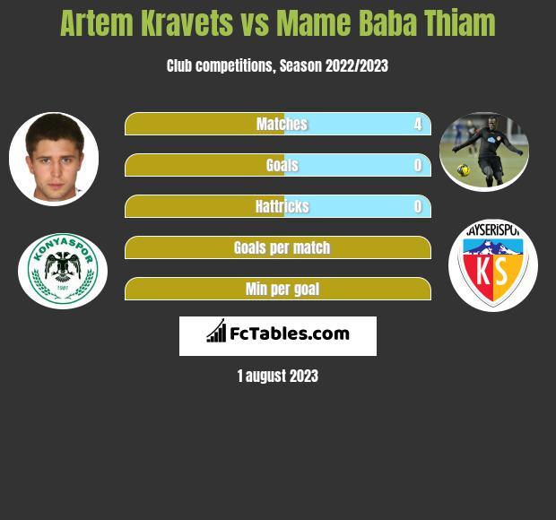 Artem Kraweć vs Mame Baba Thiam h2h player stats