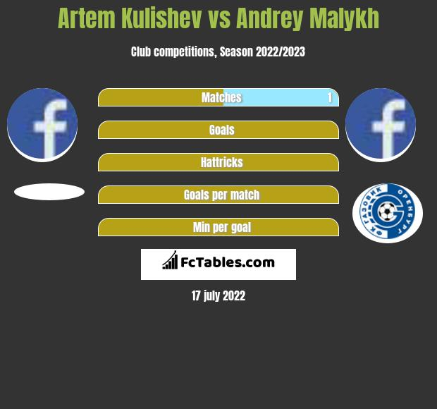 Artem Kulishev infographic statistics for Gazovik Orenburg