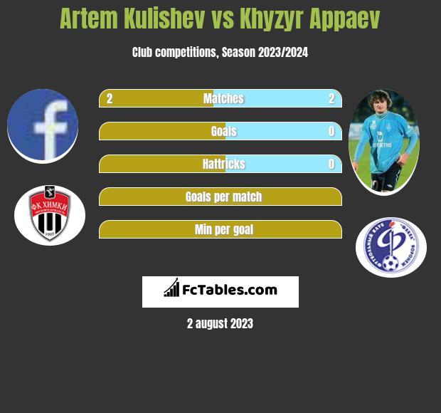 Artem Kulishev vs Khyzyr Appaev h2h player stats