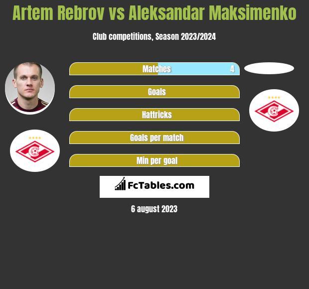 Artem Rebrov vs Aleksandar Maksimenko infographic