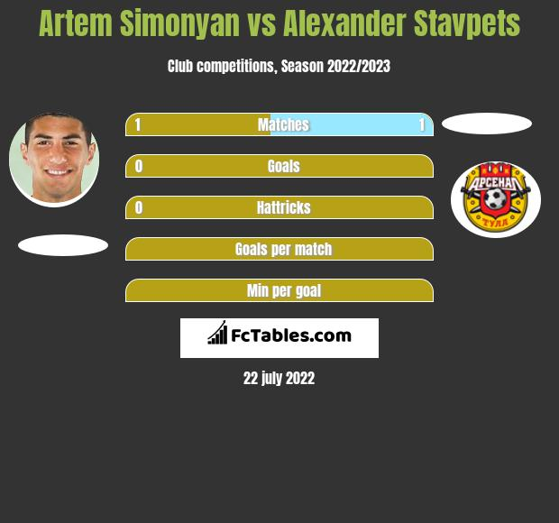 Artem Simonyan vs Alexander Stavpets h2h player stats