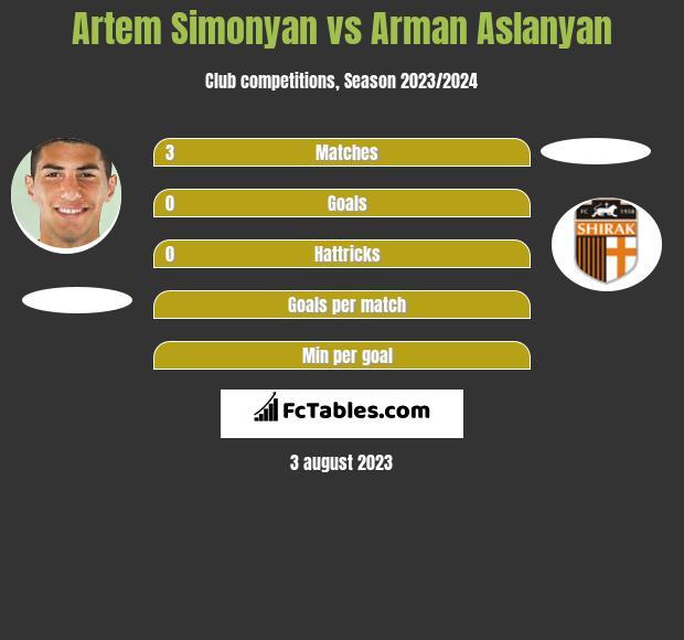Artem Simonyan vs Arman Aslanyan h2h player stats