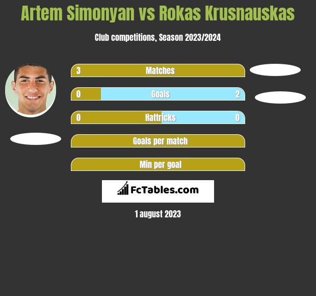 Artem Simonyan vs Rokas Krusnauskas h2h player stats