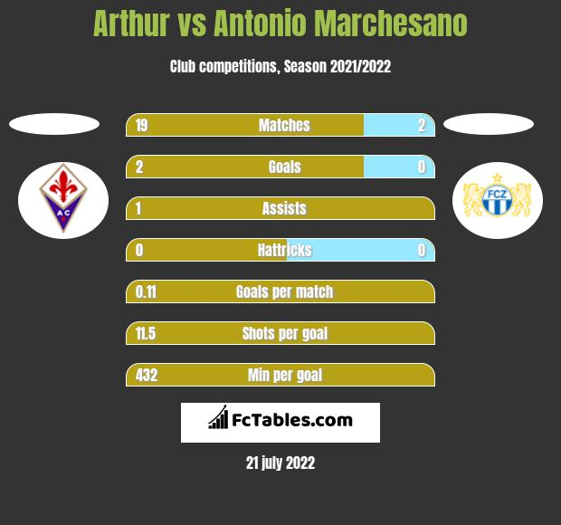 Arthur vs Antonio Marchesano h2h player stats