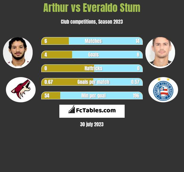 Arthur vs Everaldo Stum infographic