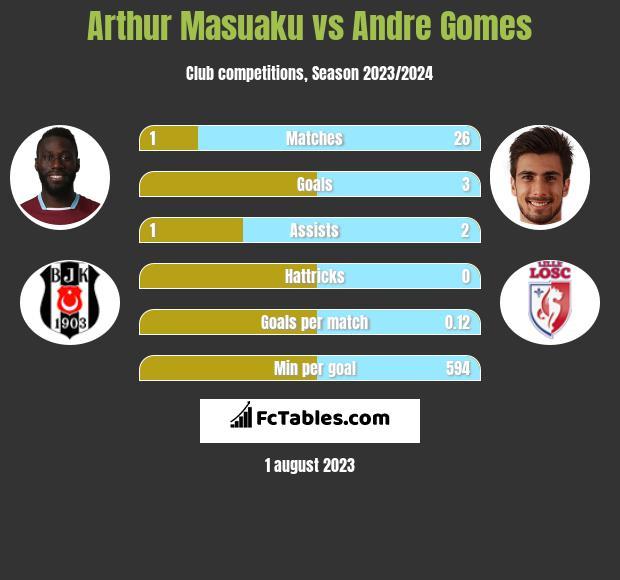 Arthur Masuaku vs Andre Gomes infographic