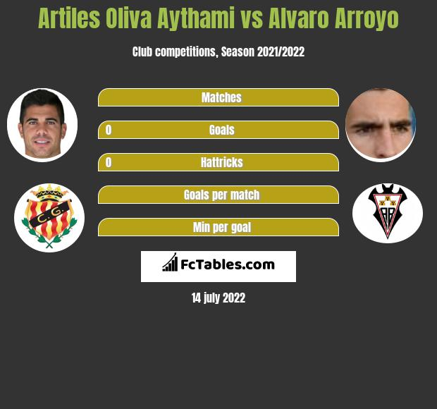 Artiles Oliva Aythami vs Alvaro Arroyo infographic