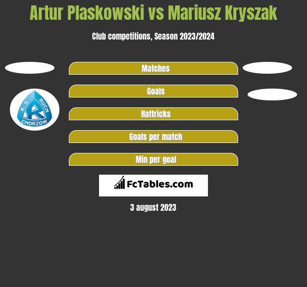 Artur Pląskowski vs Mariusz Kryszak h2h player stats