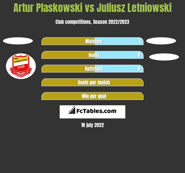 Artur Pląskowski vs Juliusz Letniowski h2h player stats
