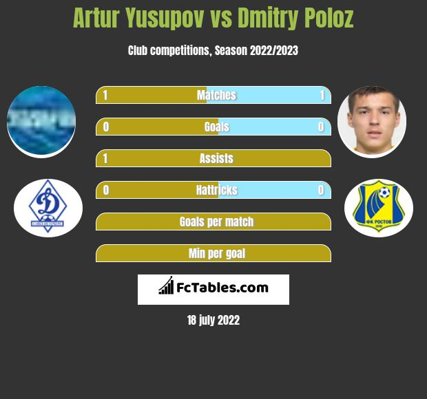 Artur Yusupov vs Dmitry Poloz infographic