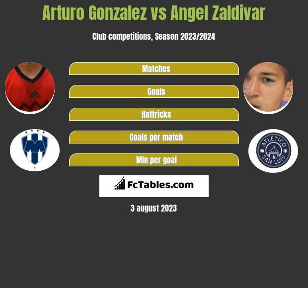 Arturo Gonzalez vs Angel Zaldivar infographic