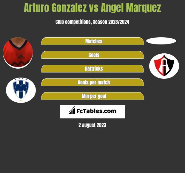 Arturo Gonzalez vs Angel Marquez infographic