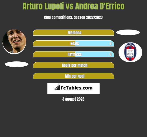 Arturo Lupoli vs Andrea D'Errico h2h player stats