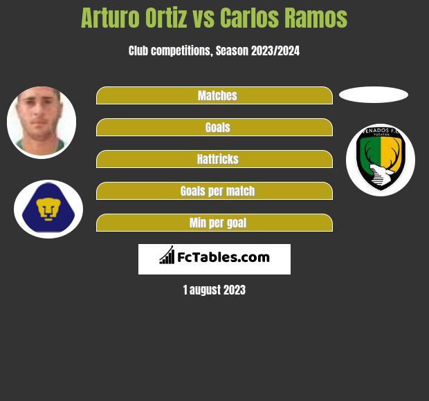 Arturo Ortiz vs Carlos Ramos h2h player stats