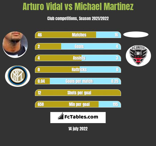 Arturo Vidal vs Michael Martinez h2h player stats