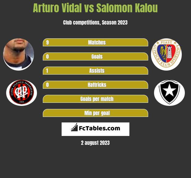 Arturo Vidal vs Salomon Kalou