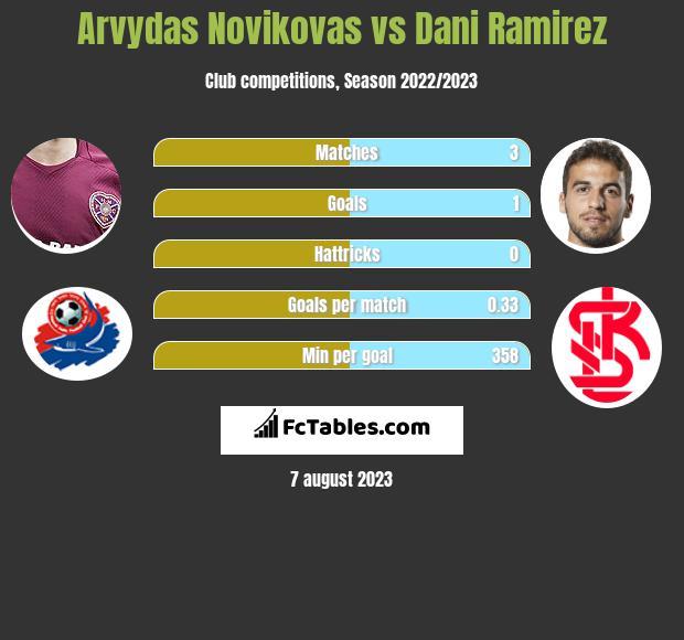 Arvydas Novikovas vs Dani Ramirez infographic