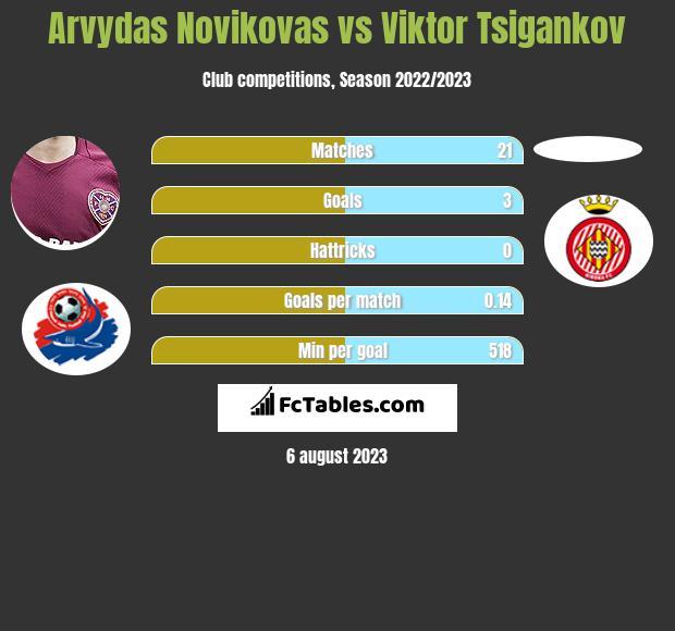 Arvydas Novikovas vs Viktor Tsigankov h2h player stats