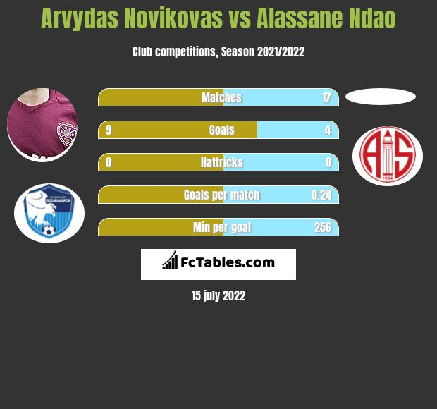 Arvydas Novikovas vs Alassane Ndao infographic