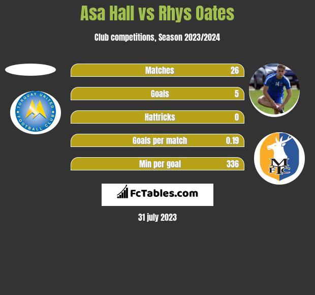 Asa Hall vs Rhys Oates h2h player stats
