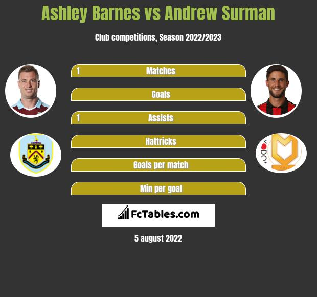 Ashley Barnes vs Andrew Surman infographic
