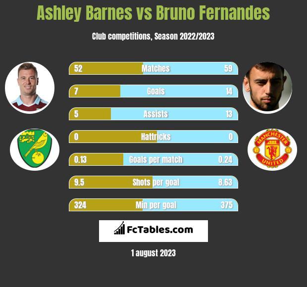 Ashley Barnes vs Bruno Fernandes infographic