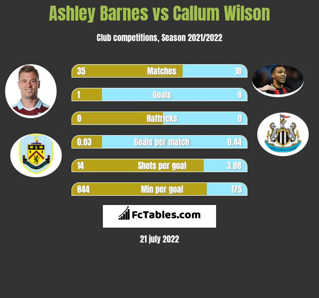 Ashley Barnes vs Callum Wilson infographic