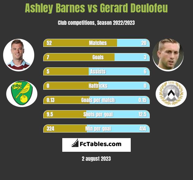 Ashley Barnes vs Gerard Deulofeu infographic
