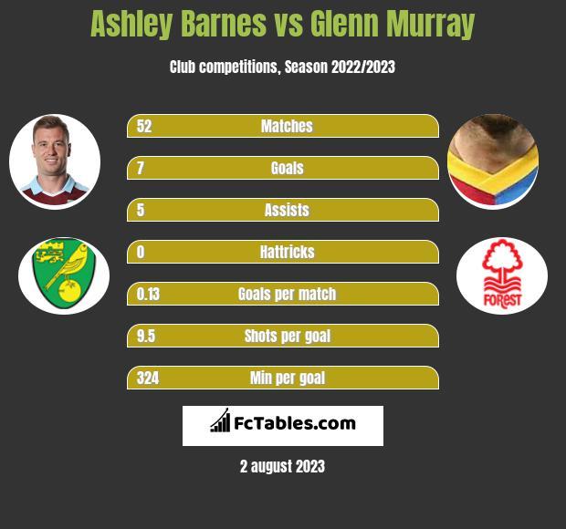 Ashley Barnes vs Glenn Murray h2h player stats