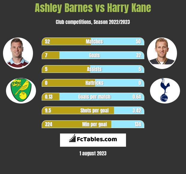 Ashley Barnes vs Harry Kane infographic