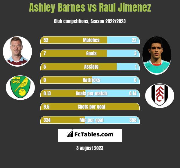Ashley Barnes vs Raul Jimenez infographic