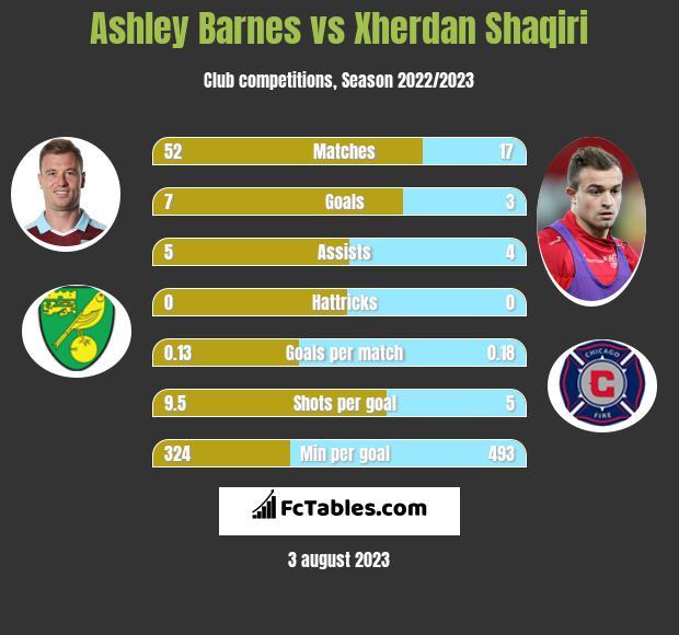 Ashley Barnes vs Xherdan Shaqiri h2h player stats