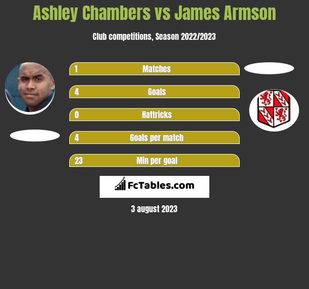 Ashley Chambers vs James Armson h2h player stats