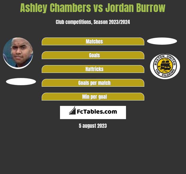 Ashley Chambers vs Jordan Burrow h2h player stats