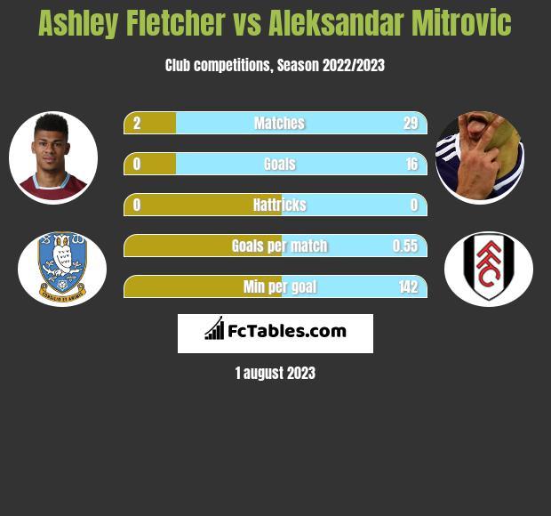 Ashley Fletcher vs Aleksandar Mitrovic h2h player stats