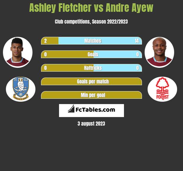 Ashley Fletcher vs Andre Ayew h2h player stats