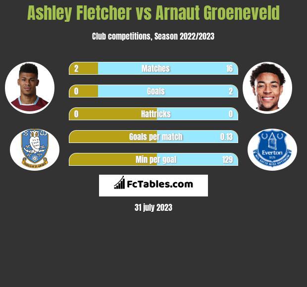 Ashley Fletcher vs Arnaut Groeneveld h2h player stats