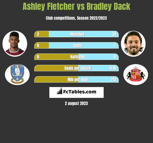Ashley Fletcher vs Bradley Dack h2h player stats