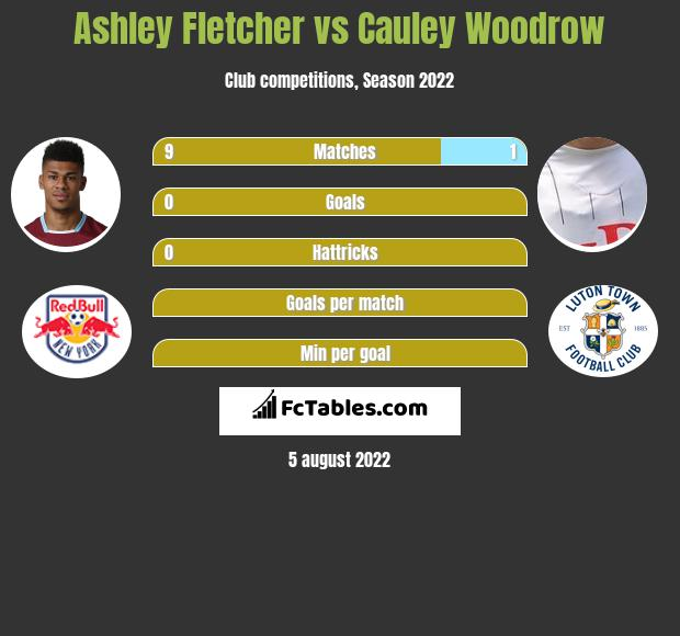 Ashley Fletcher vs Cauley Woodrow h2h player stats