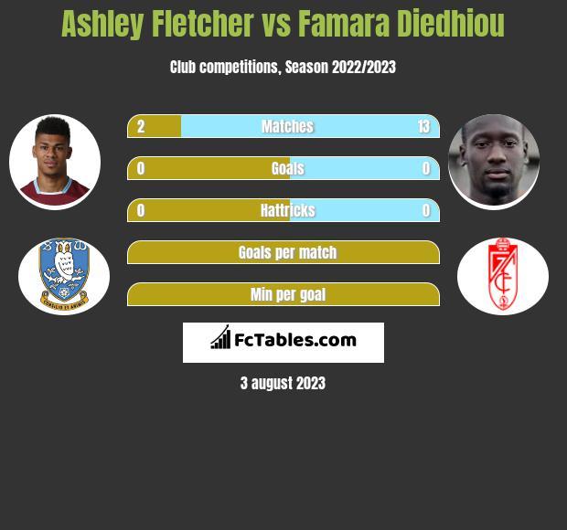 Ashley Fletcher vs Famara Diedhiou h2h player stats