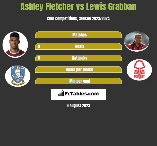 Ashley Fletcher vs Lewis Grabban h2h player stats