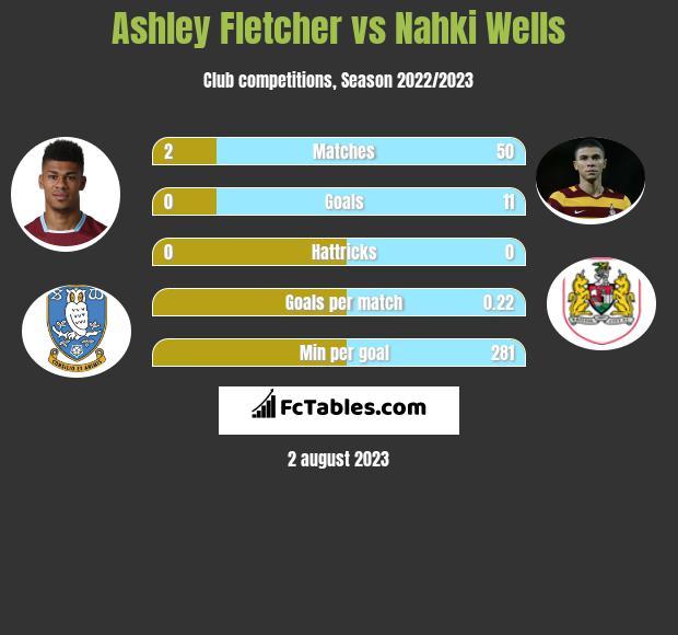 Ashley Fletcher vs Nahki Wells h2h player stats