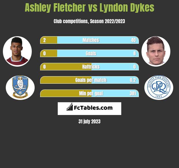 Ashley Fletcher vs Lyndon Dykes h2h player stats