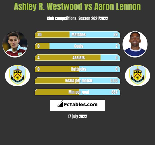 Ashley R. Westwood vs Aaron Lennon infographic