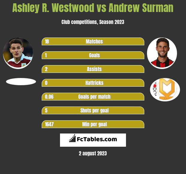 Ashley R. Westwood vs Andrew Surman infographic