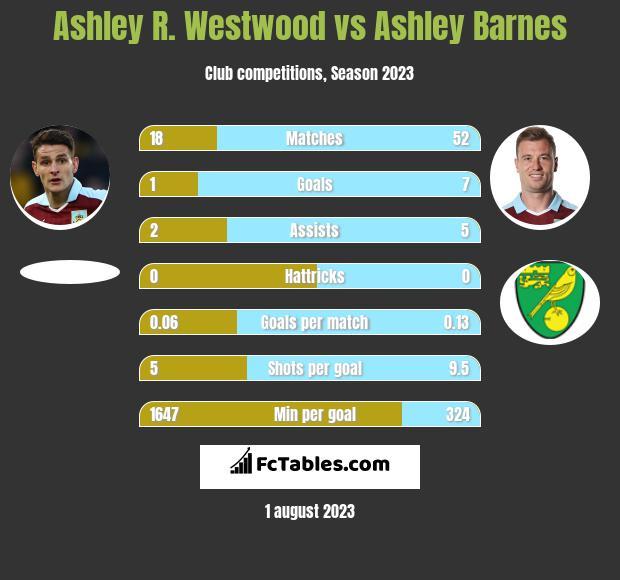 Ashley R. Westwood vs Ashley Barnes infographic